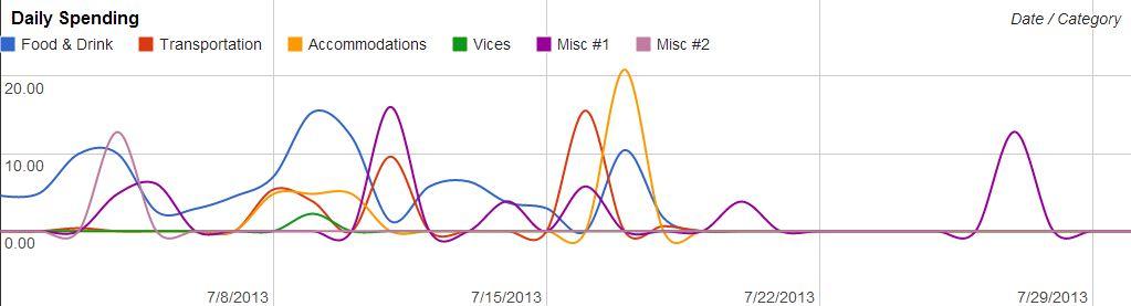 July-2013-Spending-Flow